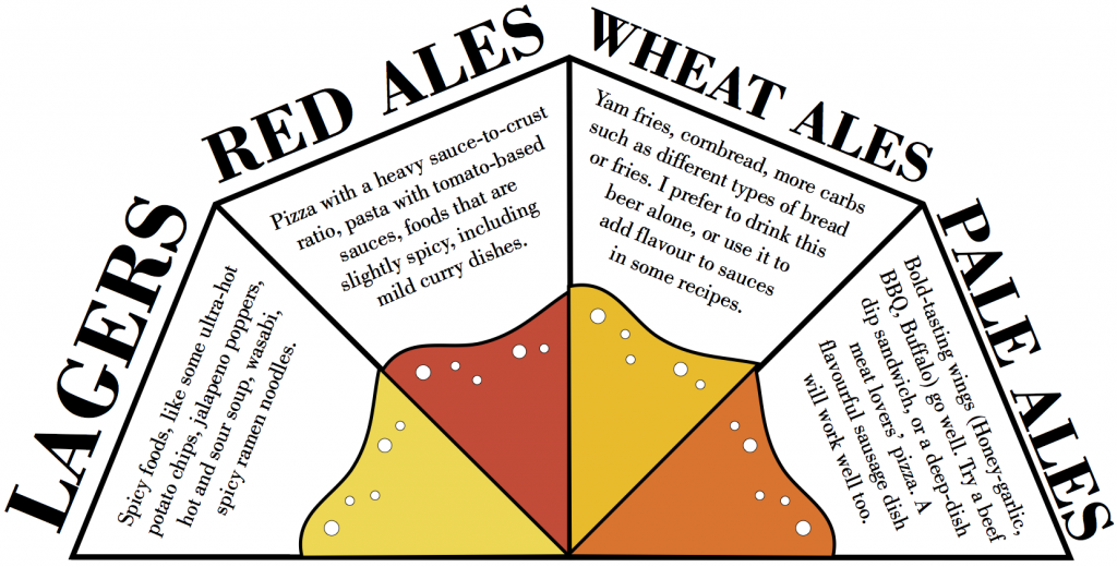 Beer classification chart pictures to pin on pinterest for Craft beer ibu chart